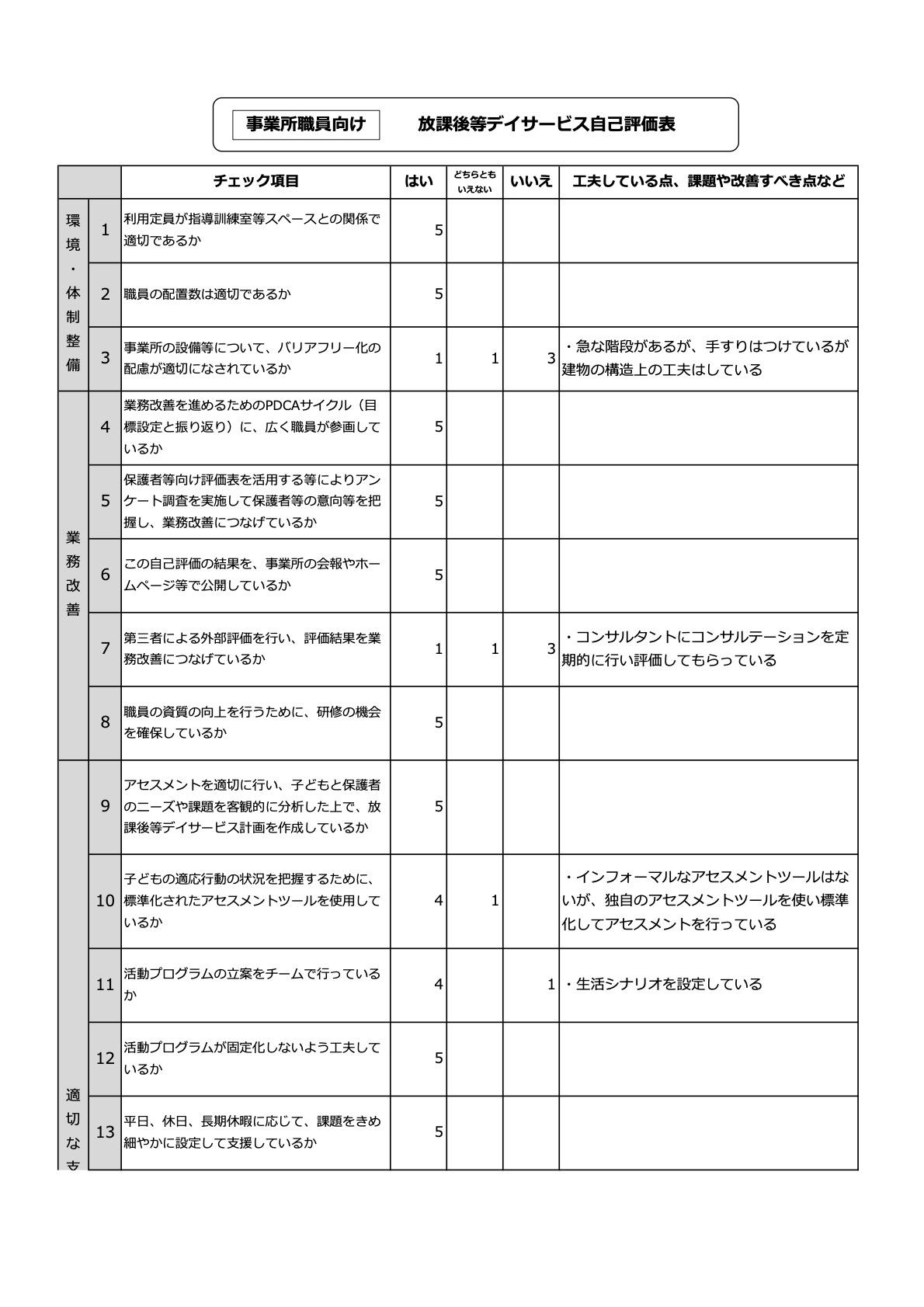 事業所職員向け放課後等デイサービス自己評価表